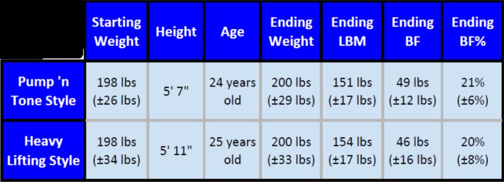 Descriptive data for Stout, et al. 2015