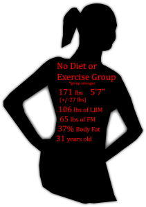 no diet or exercise stats