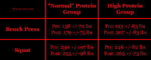 Antonio 2015 research protein weight lifting gainz mass