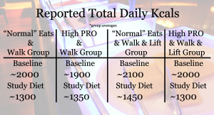 Research study weight loss lifting diet protein