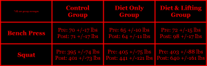 Idoate & Izquierdo 2010 & 2011 mri visceral adipose fat weight lifting diet research study