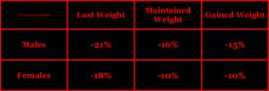 Delmonico 2009 & Wroblewski 2011 older aging muscle fat strength elderly