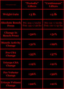 Ogasawara 2012 Periodic & continuous lifting hypertrophy bench press CSA
