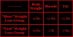 Garthe 2011 athlete weight loss muscle fat resistance exercise squat bench press dexa dxa
